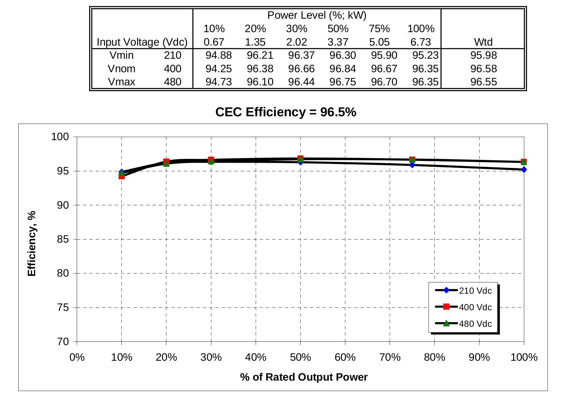 Inverter Efficiency Curves Aurora Solar Help Center